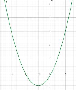 Funktion Keine Achensymmetrie