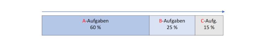 Zeitmanagement Methoden ABC Methode Darstellung