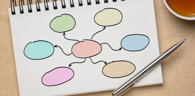 Lernstrategien: Mindmap