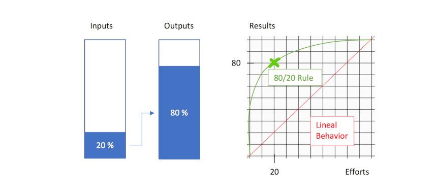 80 20 Regel Darstellung