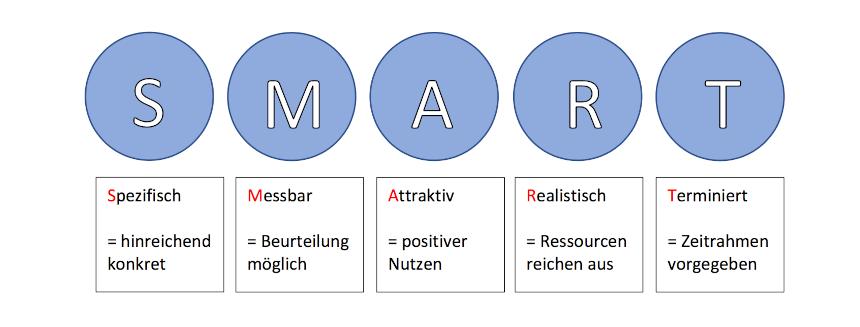 SMART Methode Darstellung